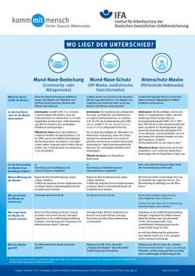 2021_02_Plakat_Unterschied_MNB_MNS_Atemschutzmaske